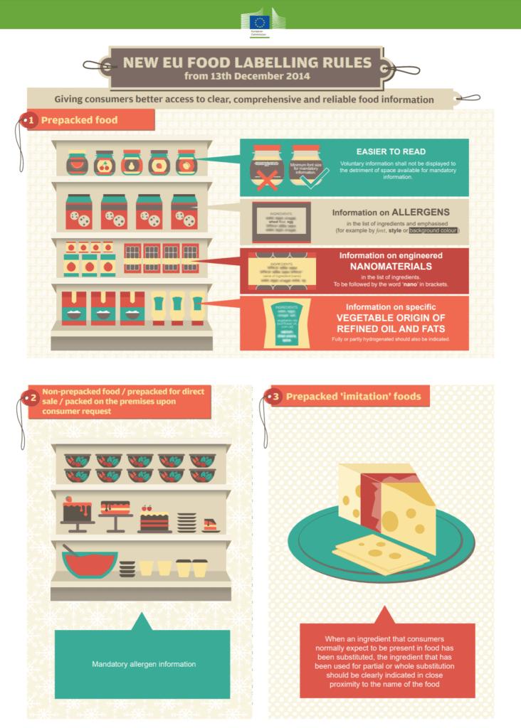EU food labeling rules